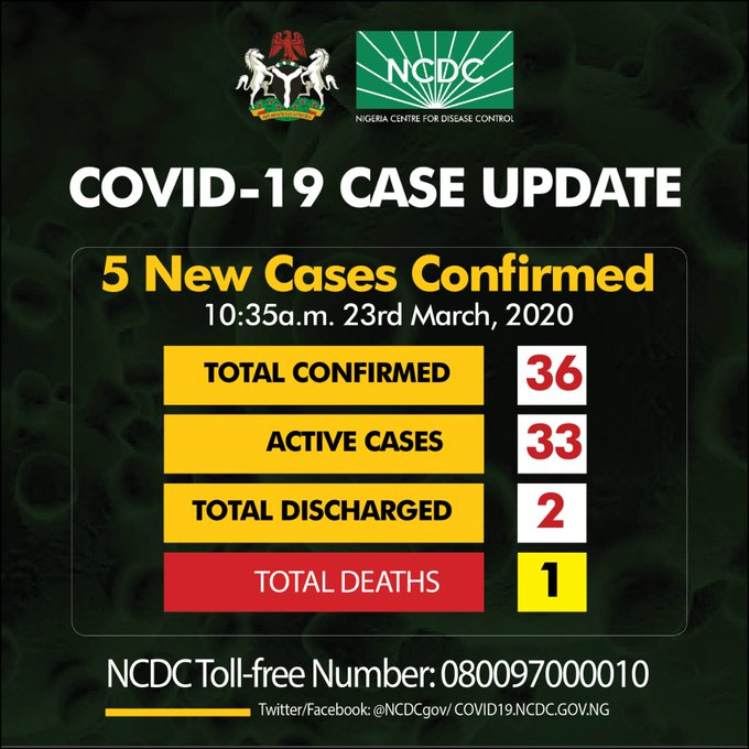 Nigeria confirmed 5 new cases of Coronavirus total now 36