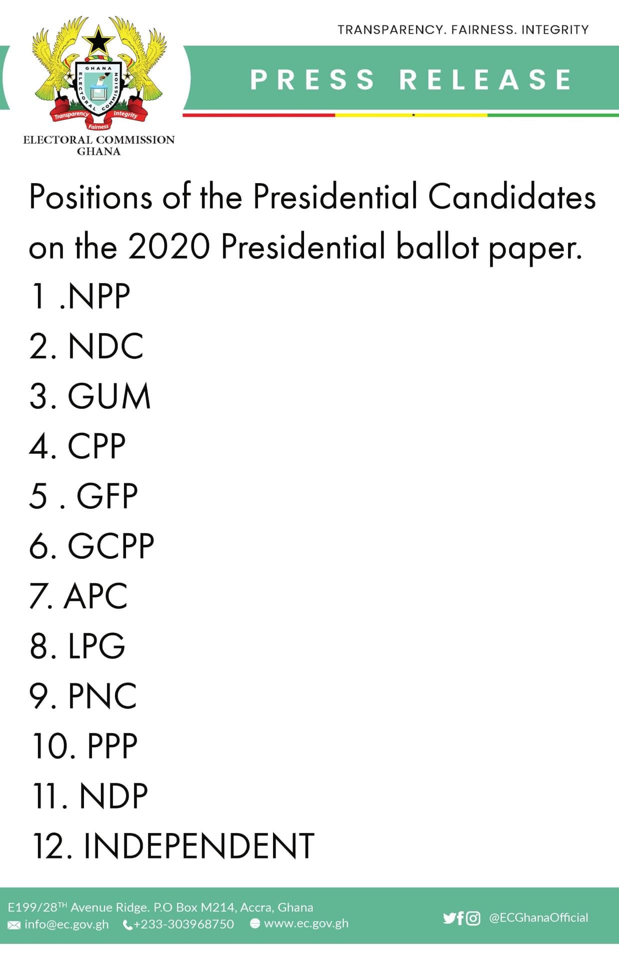 Positions of the Presidential Candidates on the 2020 Presidential ballot paper